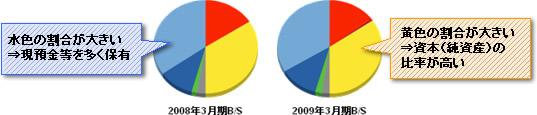 優良企業円グラフ